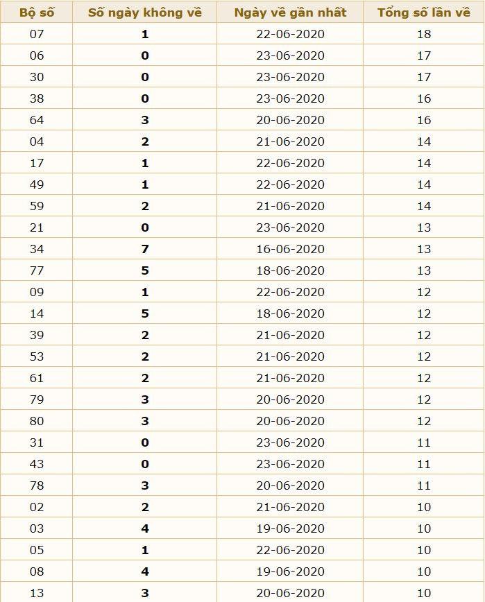 dự đoán xsmb ngày 24-6-2020 1