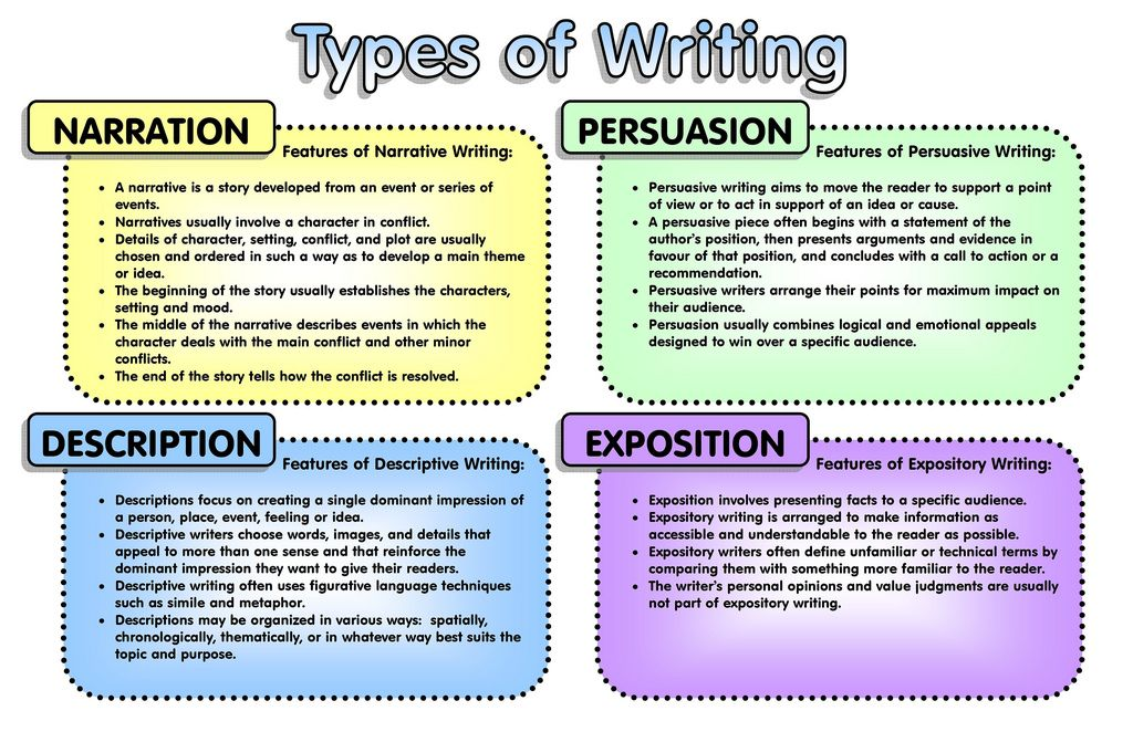 004 Types of Writing Persuasive writing, Types of essay