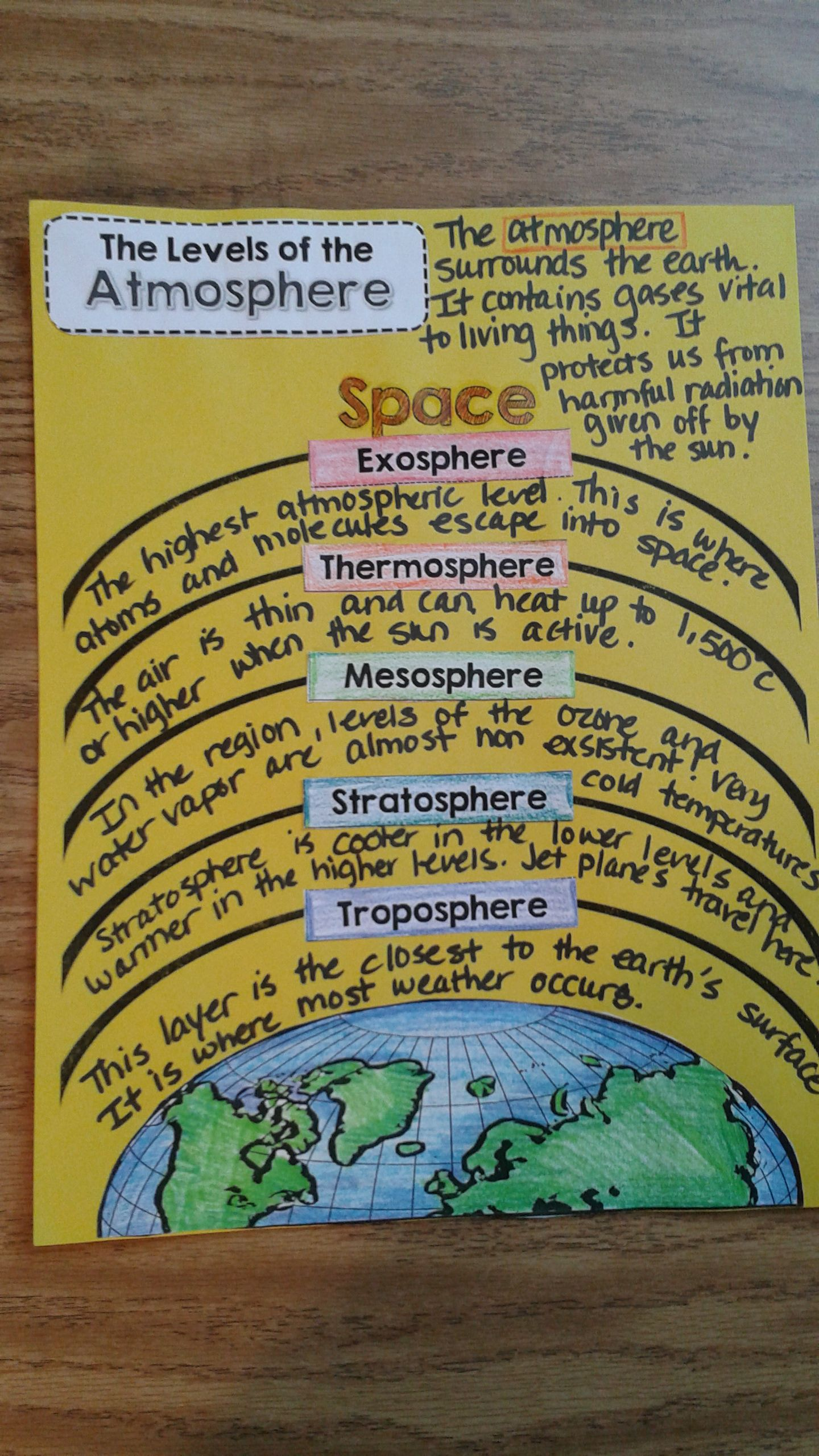 Five Layers of the Earth Atmosphere Interactive Notebook Page  http://www.teacherspayteachers.com/Product/Earths-Atmosphere-Interactive-Science-Notebook-1234517