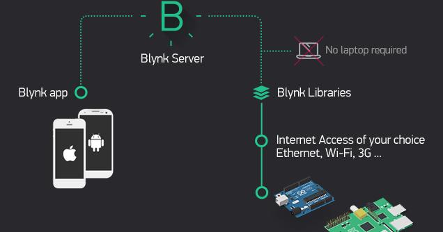 Blynk Dikenal Sebagai Aplikasi Internet Of Things Dengan Tingkat Kesulitan Paling Rendah Aplikasi Ini Begitu Sangat Mudah Digunakan Arduino Aplikasi Internet