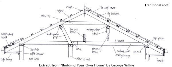 Best Attic Conversions 7 Easy Steps Roof Detail Roof Truss 640 x 480