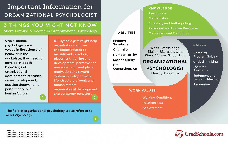 Organizational Psychology With Images Psychology Written