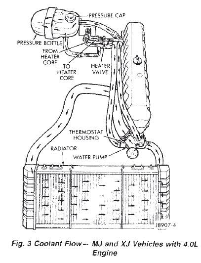Jeep Xj Hose Diagrams - All Wiring Diagram