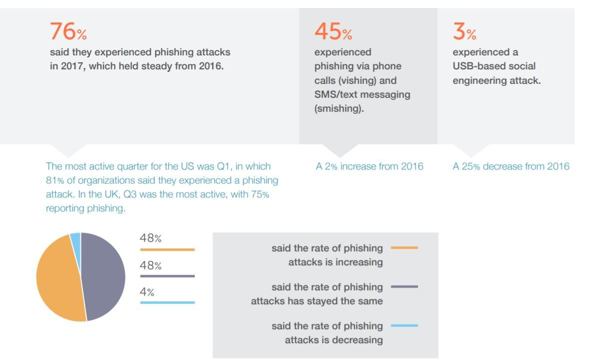 76 Said They Experienced Phishing Attacks In 2017 Which Held Steady From 2016 Sms Text Text Messages Cyber Security