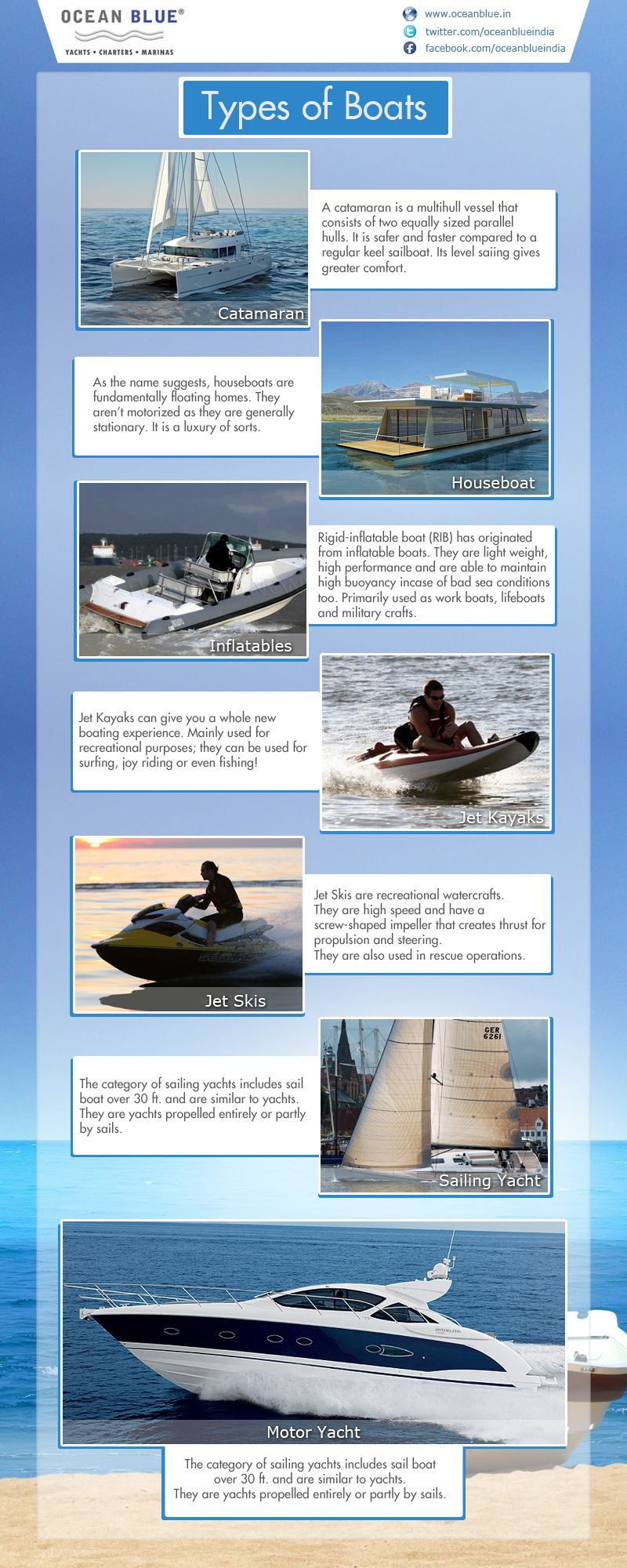 Infographics Submission Website Boat Luxury Yachts Sailing