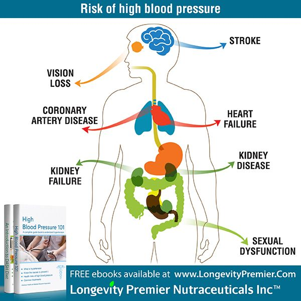 High blood pressure & low sexual