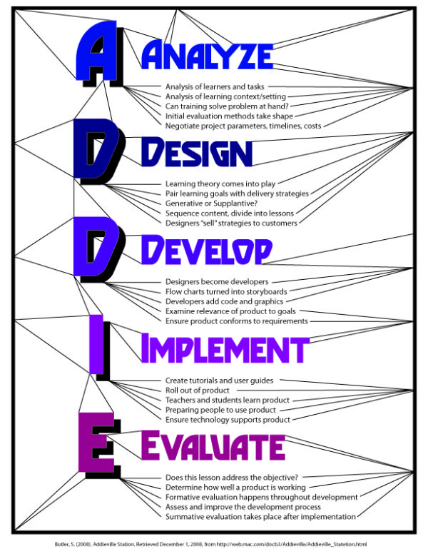 Addie The Process Learning Theory Learning And Development Instructional Design