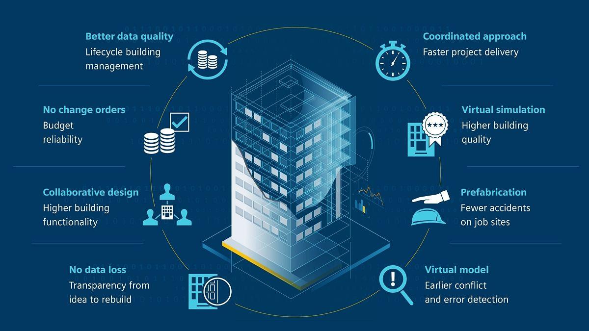 Best 20 Building Information Modeling Bim Software In 2019 Financesonline Com Building Information Modeling Vertical Integration Bim Model