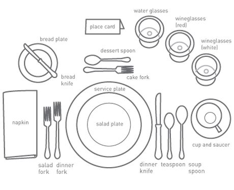 Place Setting. Proper Table SettingTable Setting DiagramFormal ...  sc 1 st  Pinterest & Picture | Reminders | Pinterest | Proper table setting Brunch ...