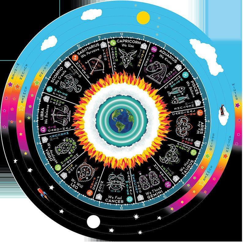 Graphique du calendrier Luna Sol 2020 avec Zodiac Transits