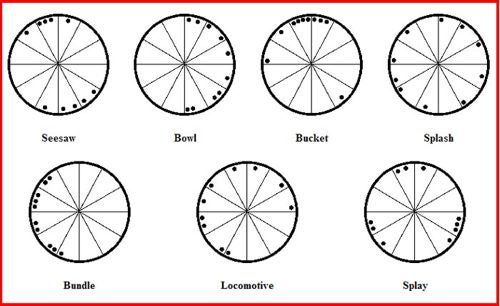 Birth Chart Template Image Result For Astrological Wheel Template
