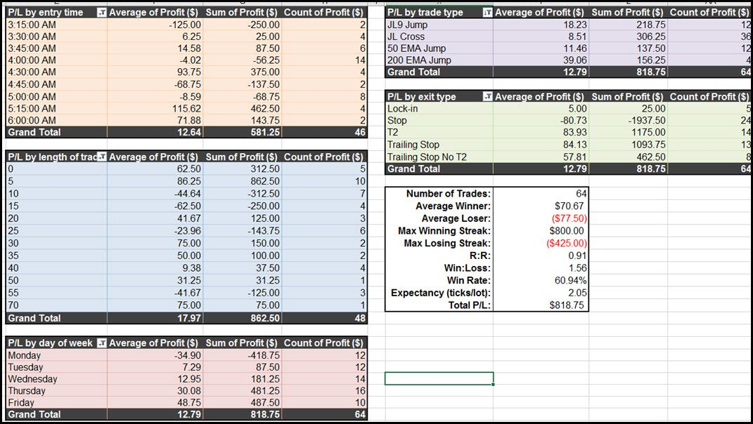 Trading Journal Spreadsheet Is A Career Saver Trading