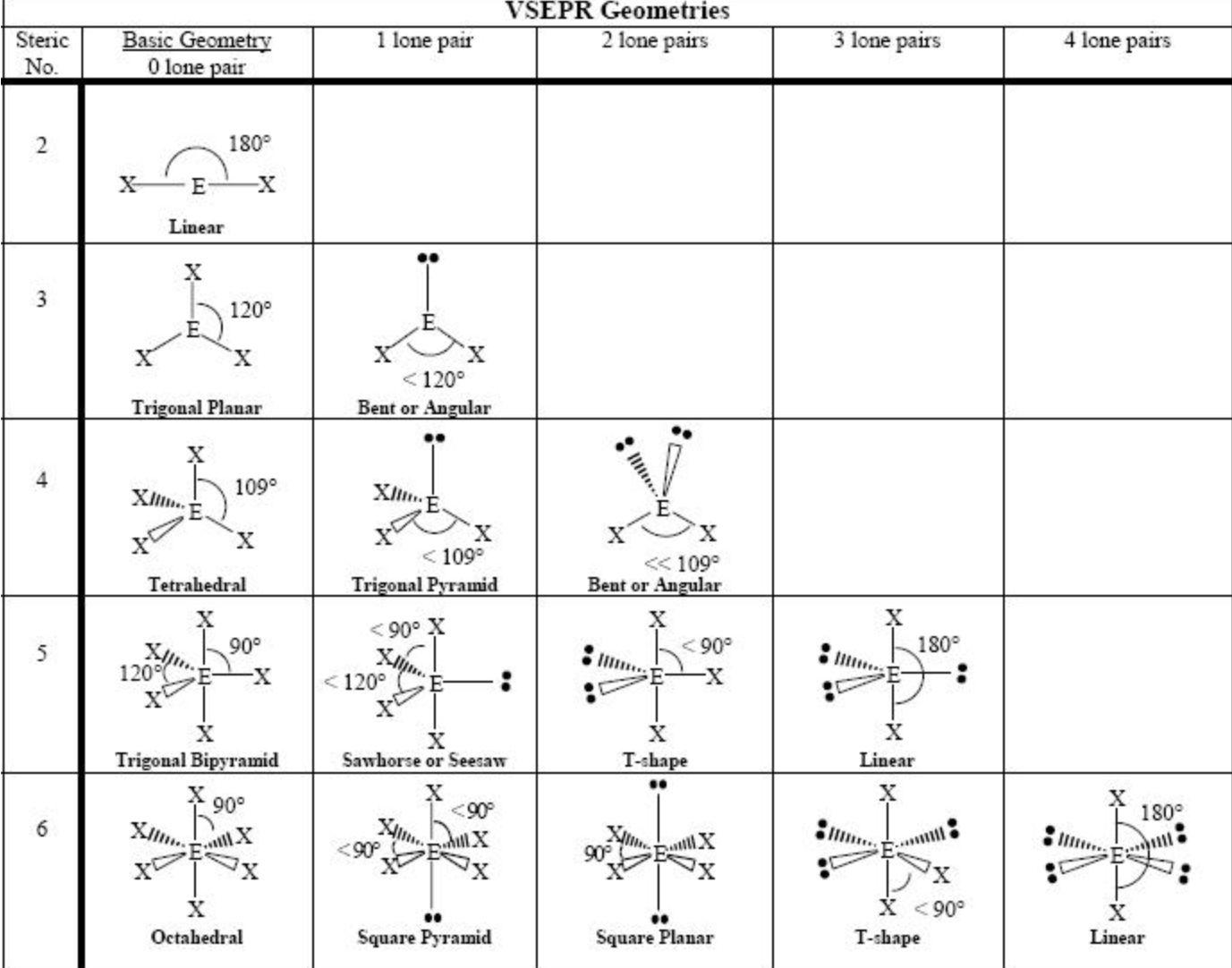 Pin By Chemkate On Vsepr Molecular Geometry Vsepr Theory Molecular Shapes