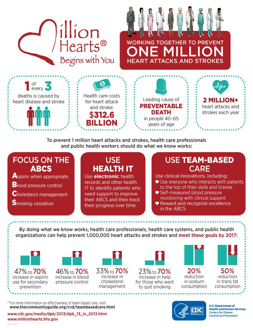 Million Hearts® works to prevent one million heart attacks