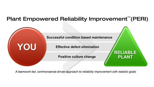 iLearnReliability is comprised of four series of engaging training