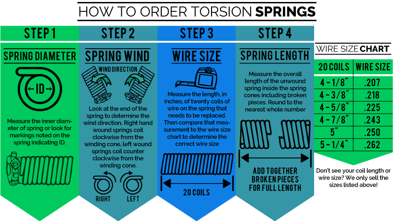 Torsion Spring Ordering Directions It Is Important To Carefully Go Through Each Section Above Using The Garage Door Torsion Spring Torsion Spring Garage Doors