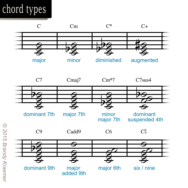 Essential Symbols Commands Of Sheet Music Sheet Music Pianos