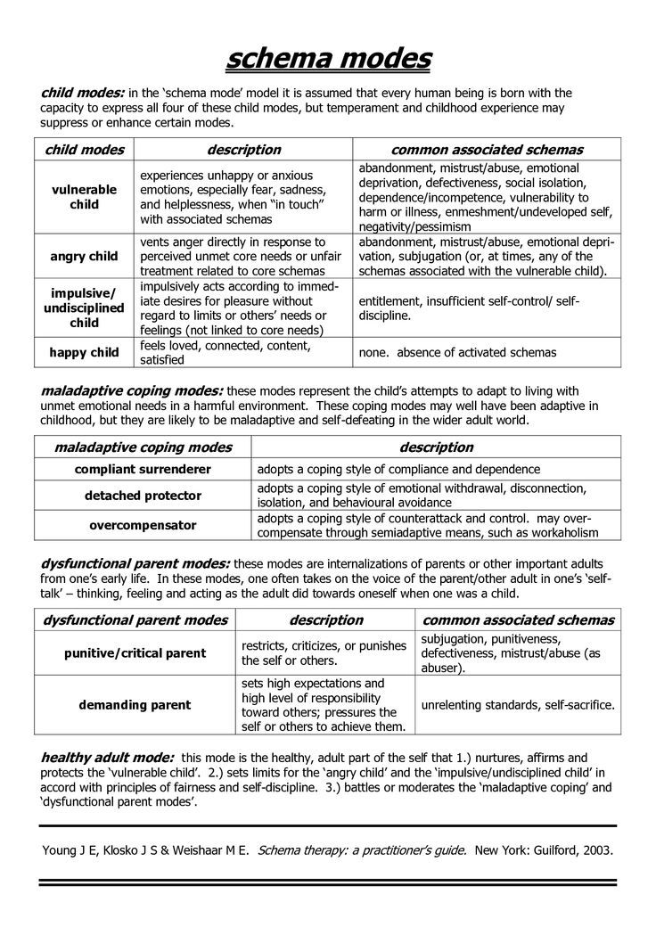 Schema Therapy Modes School Cbt Therapy Behavioral Therapy