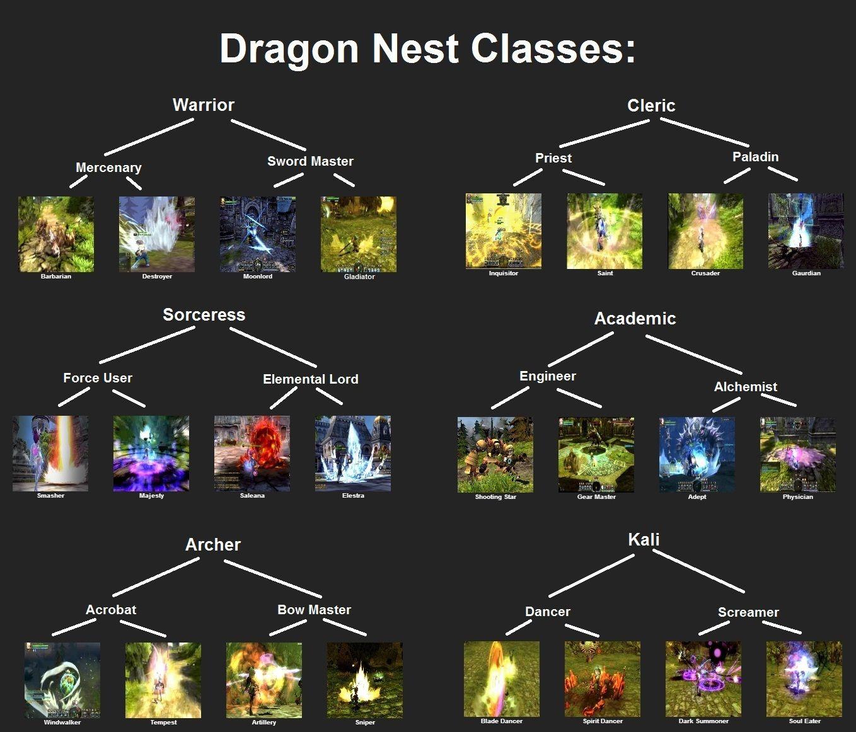 Dragon nest classes tree classes cherry credits forum - Forum cherrycredits ...