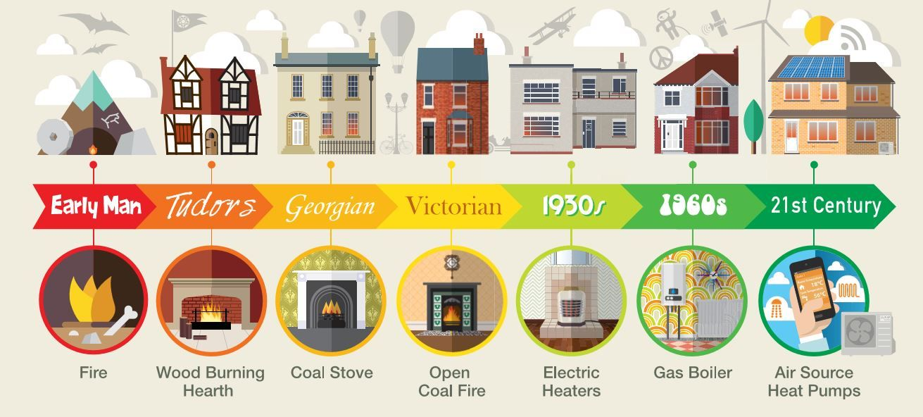 The history of home heating and the rise of renewables