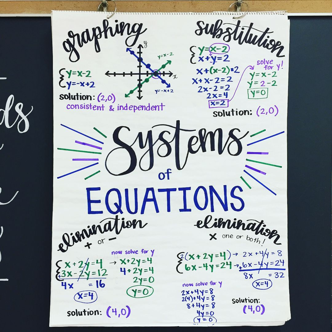 Algebra Anchor Chart For Systems Of Equations Anchorchart Plus Swipe To See My Quizlet Quizletlive Student School Algebra Teaching Algebra Math Charts