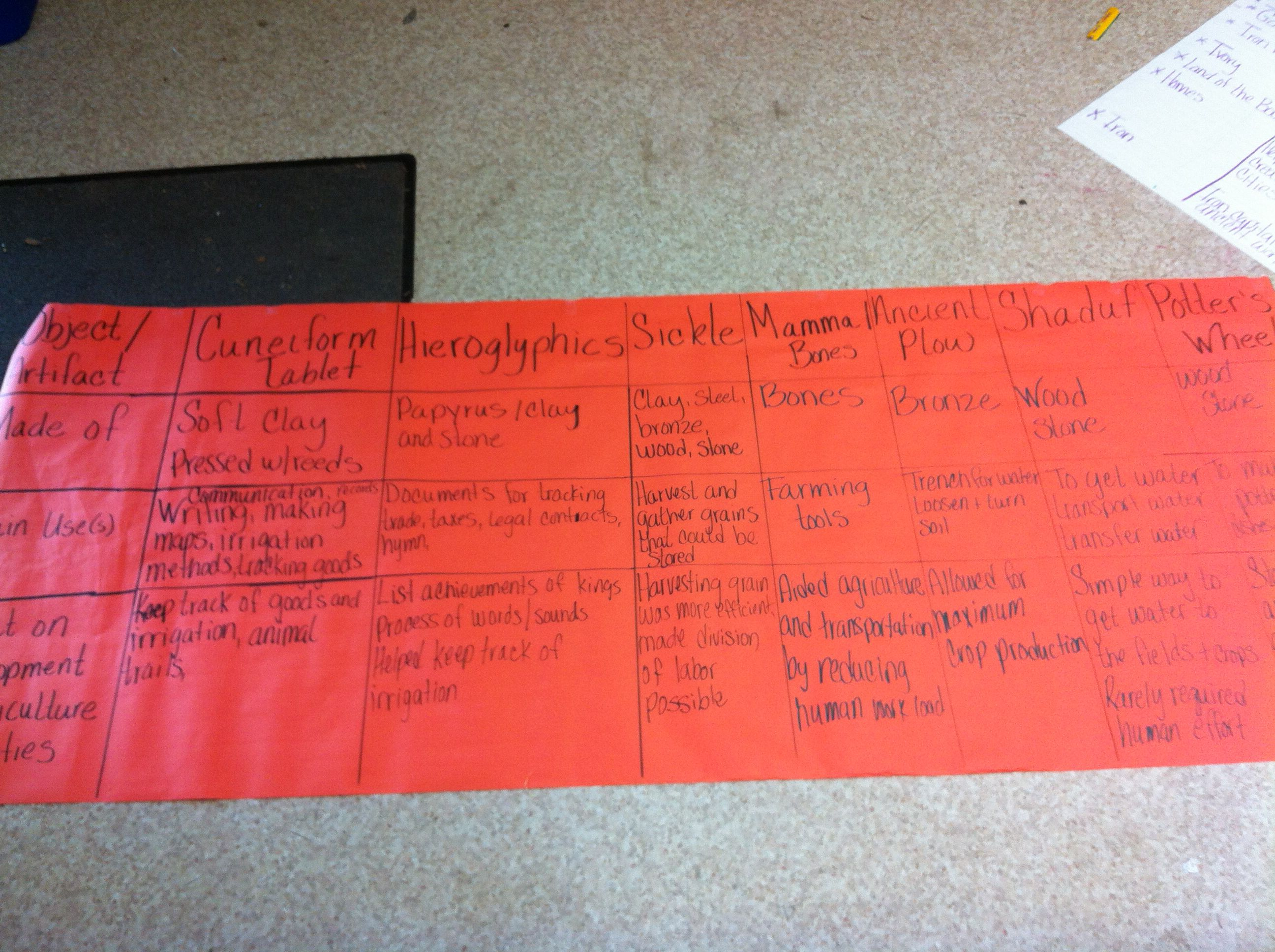 Ancient Artifacts Anchor Chart