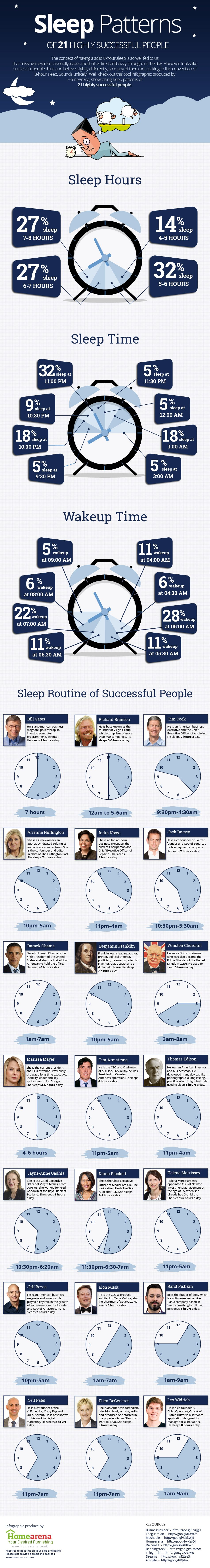 Sleep Patterns Of 21 Highly Successful People #infographic