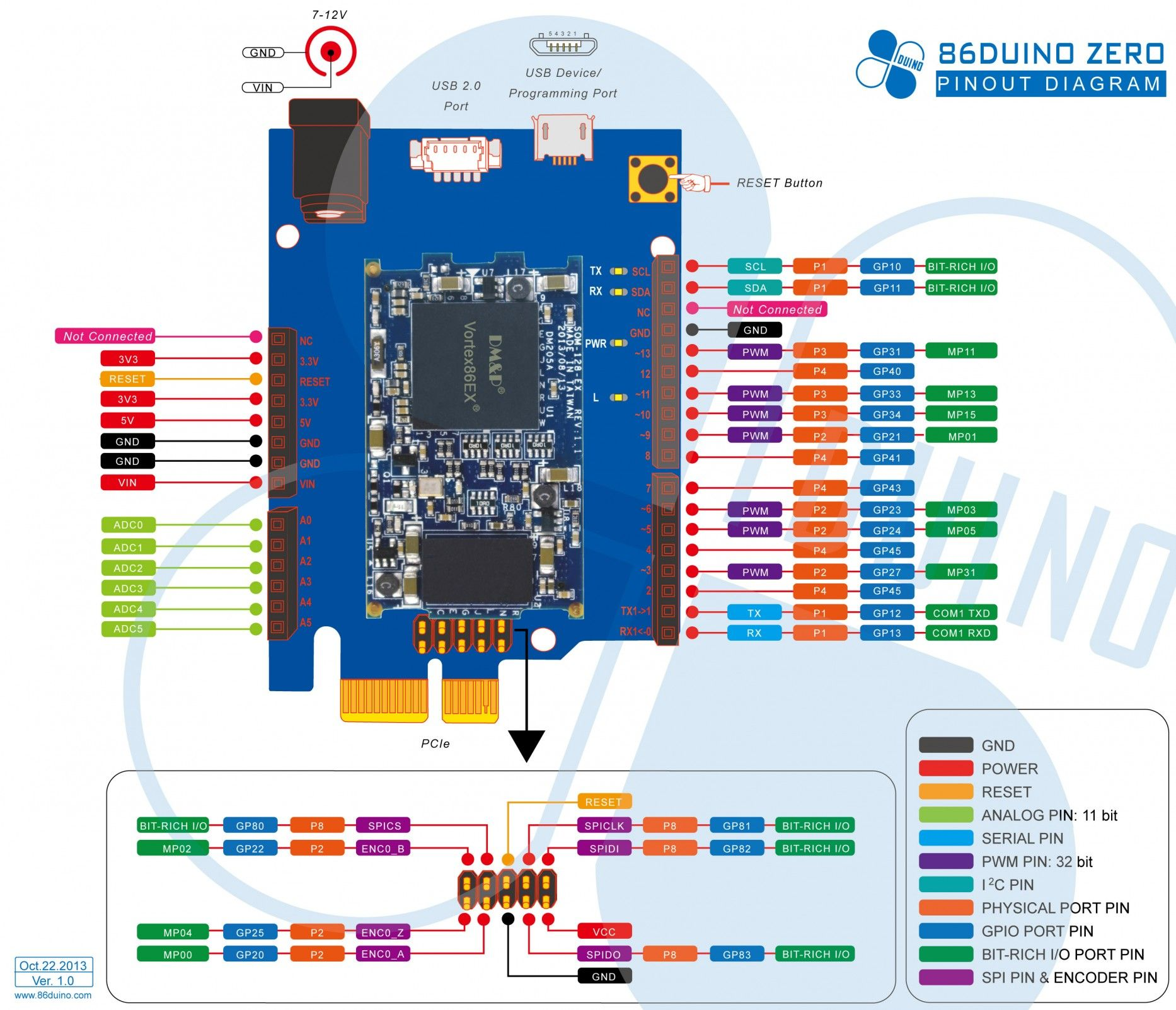 Arduino zero pinout from dmp electronics inc technology