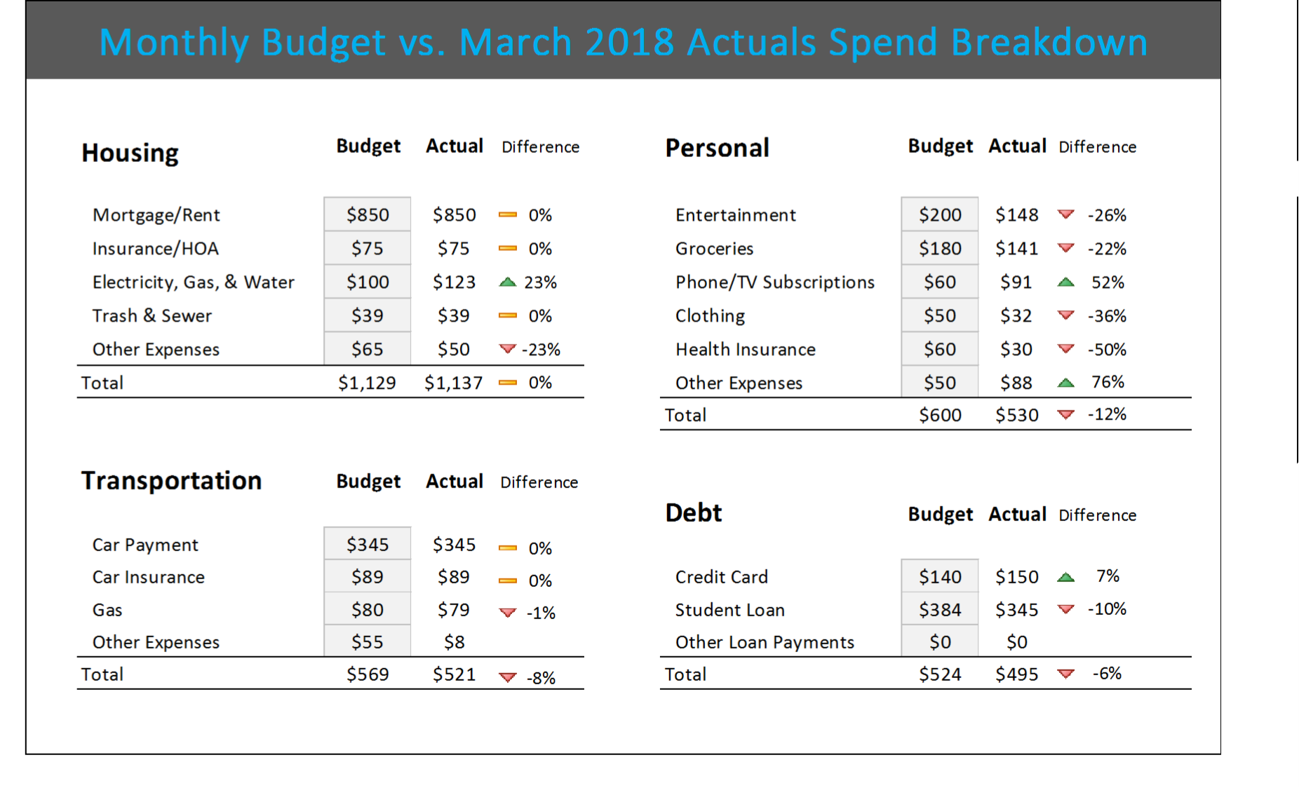 Our Excel Monthly Budget Template Displays A BreakDown Of