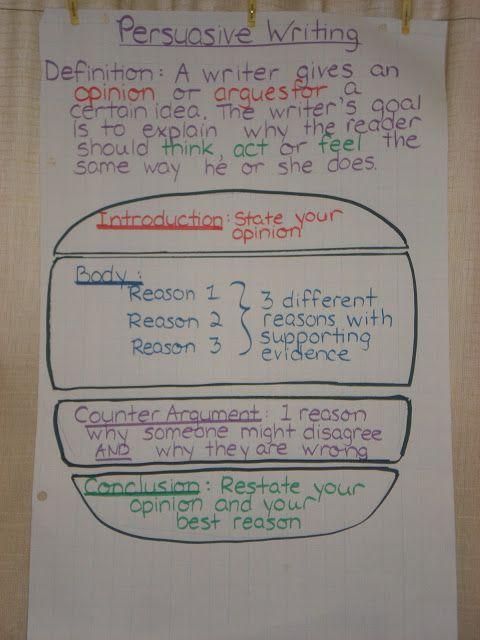 Demonstration Classroom Sharing Writer S Workshop Procedure Writing Procedural Writing Persuasive Writing Persuasive Writing Anchor Chart