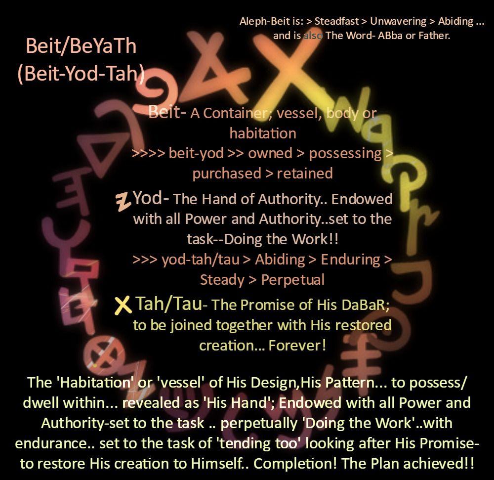 Beit Hebrew: Hebrew Words, Learn Hebrew