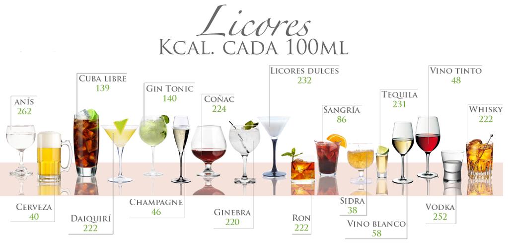 calories from alcoholic drinks calorias de las bebidas con alcohol ...