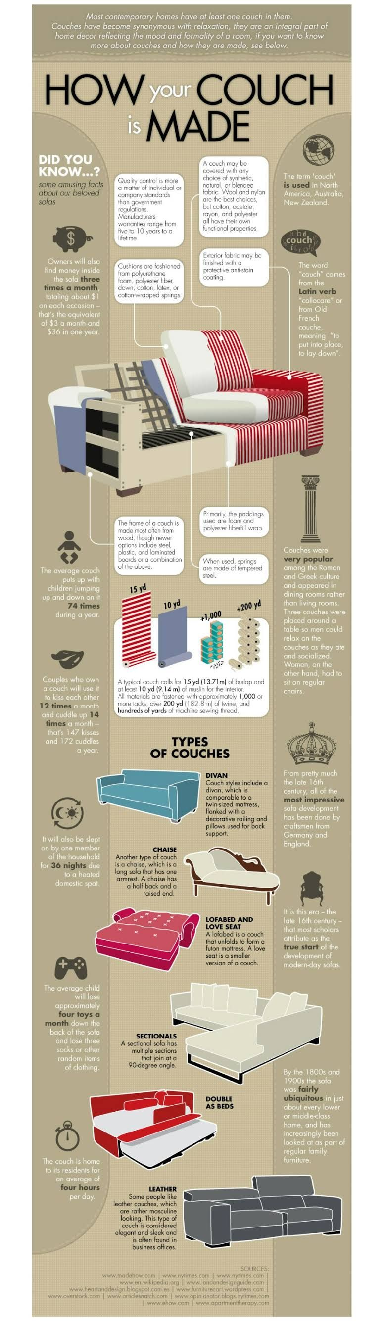 Learn How Couches Are Made   50 Amazingly Clever Cheat Sheets To Simplify  Home Decorating Projects
