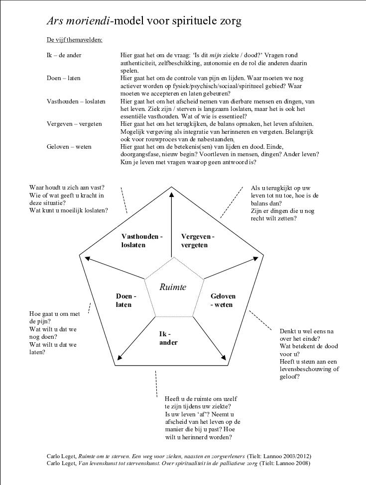 Download Scientific Diagram Figuur 1 Ars Moriendi Model Van Leget From Publication Spirituele Zorg In De Kaderopleiding Palliatieve Zorg In 2020 Model Van Chart
