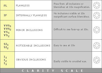 Gia Color Clarity And Cut Scale Jewelry Pinterest Clarity