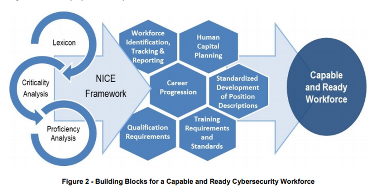 National Initiative For Cyber Security Education Issues Common Definition For Position Descriptions Cyber Security Education Education Issues Cyber Security