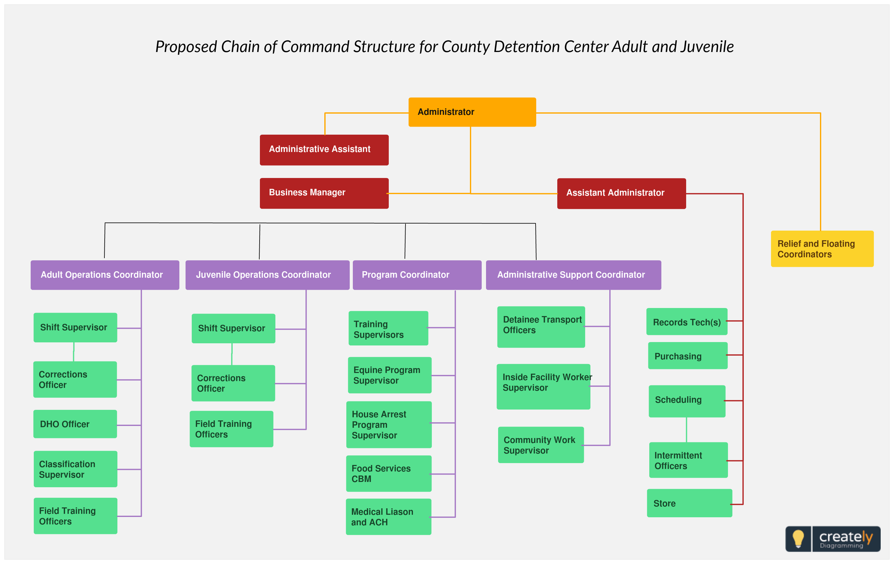 Organizational Charts For Powerpoint Organizational Chart Organization Chart Chart
