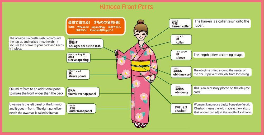 Kimono front parts   Japan   Pinterest
