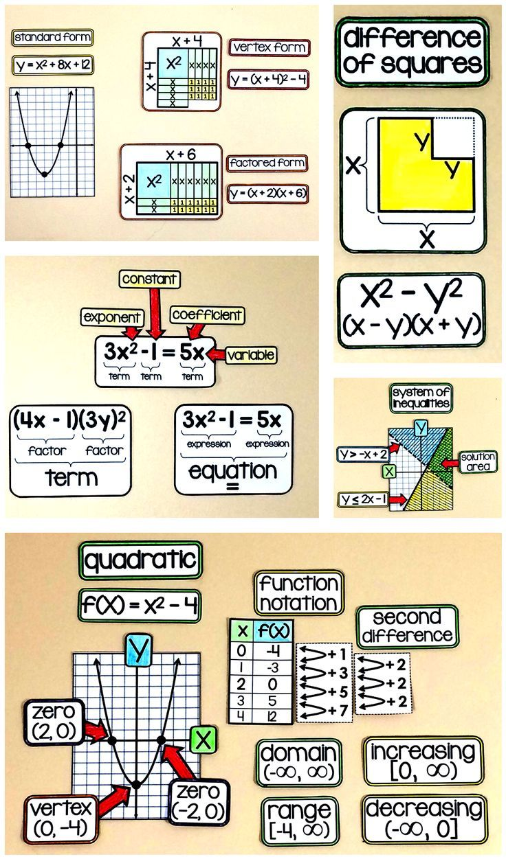 Algebra Word Wall Algebra Equation And Maths