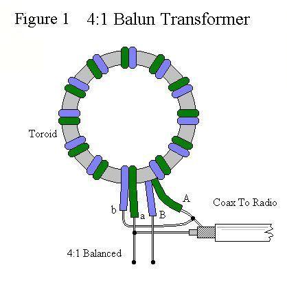 How To Make A 4 1 Balun Cheap And Easy Ham Radio Antenna Ham Radio Radio Antenna