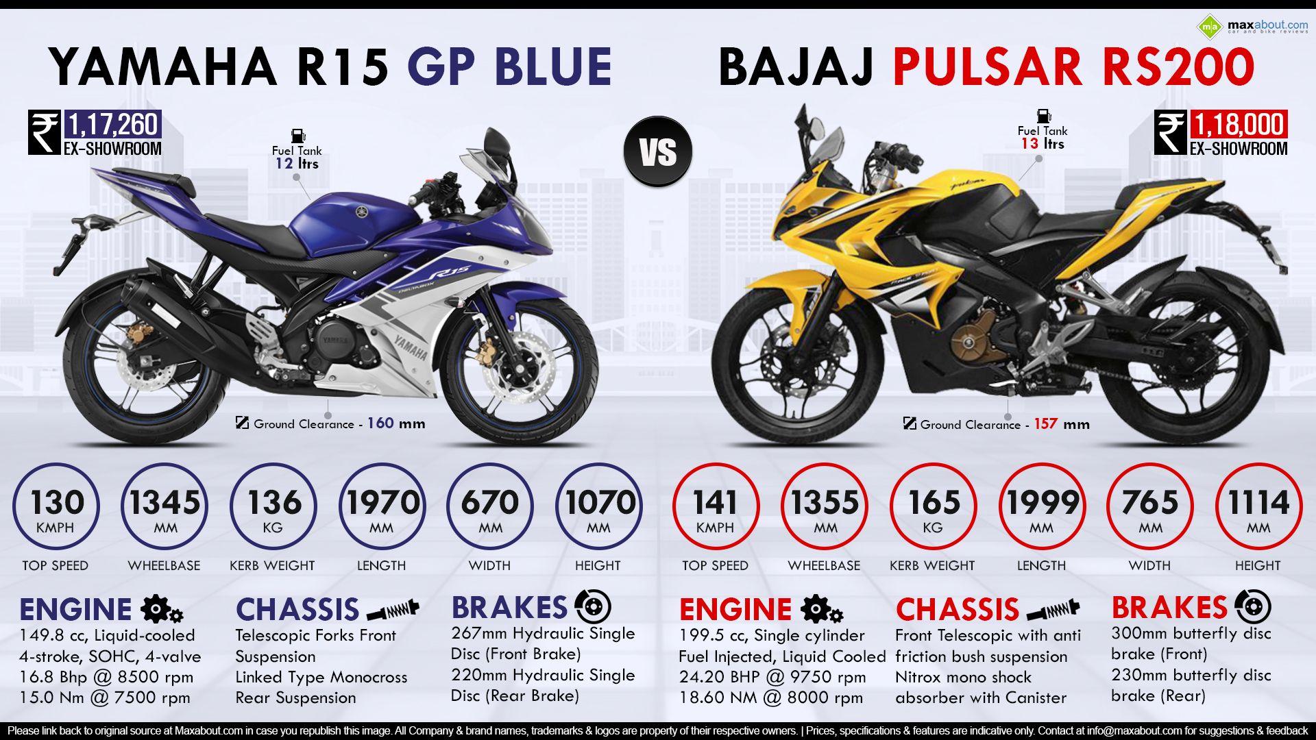 Bajaj Pulsar Rs200 Vs Yamaha Yzf R15 Gp Blue Edition Pulsar