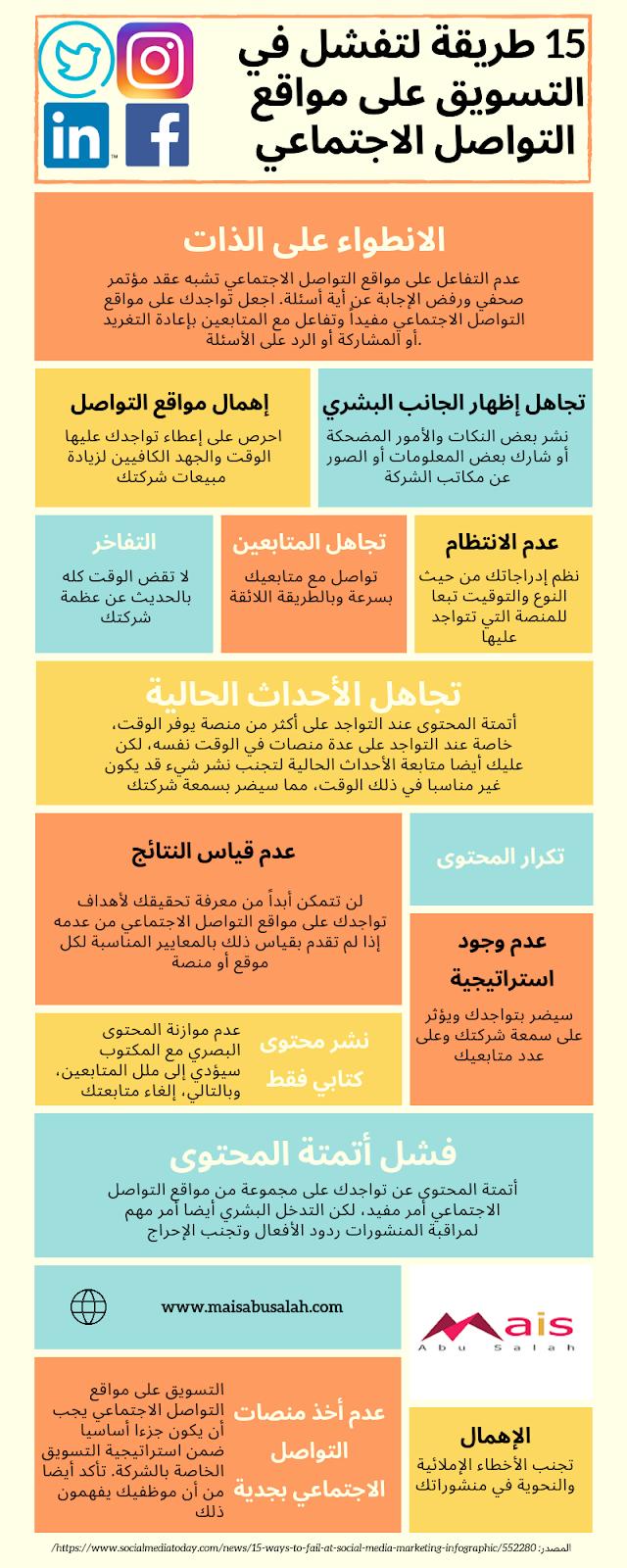 البحث العلمي كيفية كتابة خطة بحث Blog Posts Post Blog