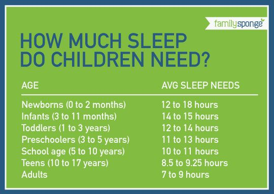 Ms SeppS Counselor Corner How Much Sleep Do Children Need