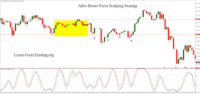 After Hours Forex Scalping Strategy | Forex, Strategies, Forex strategy