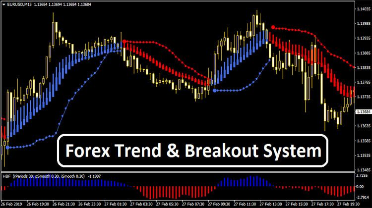 Forex Trend Breakout System Financial Markets