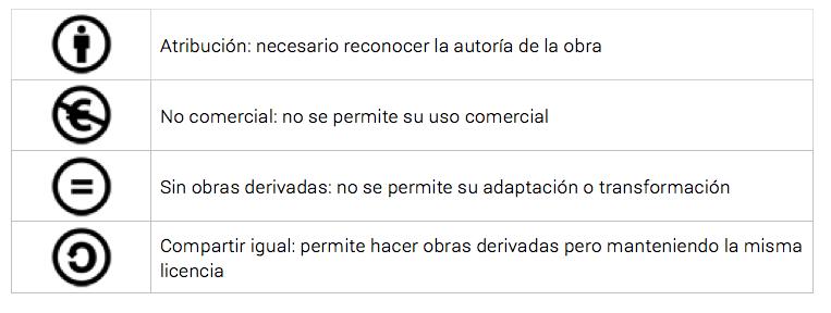 Creative Commons - Tipos de licencias y recursos