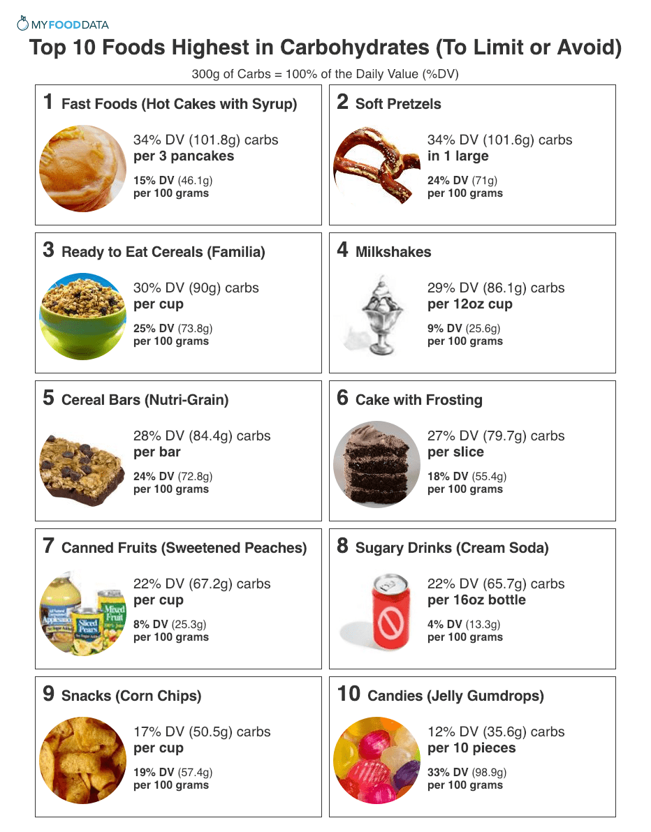 Top 10 Foods Highest In Carbohydrates To Limit Or Avoid High