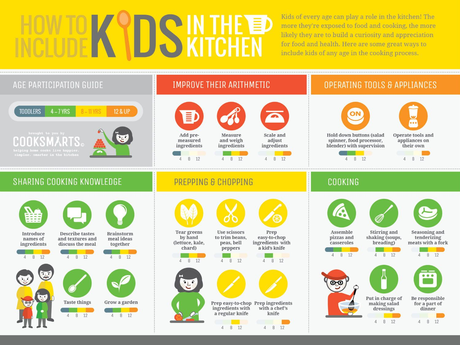 Healthy Cooking with Kids   Infographic, Kitchens and Kid cooking