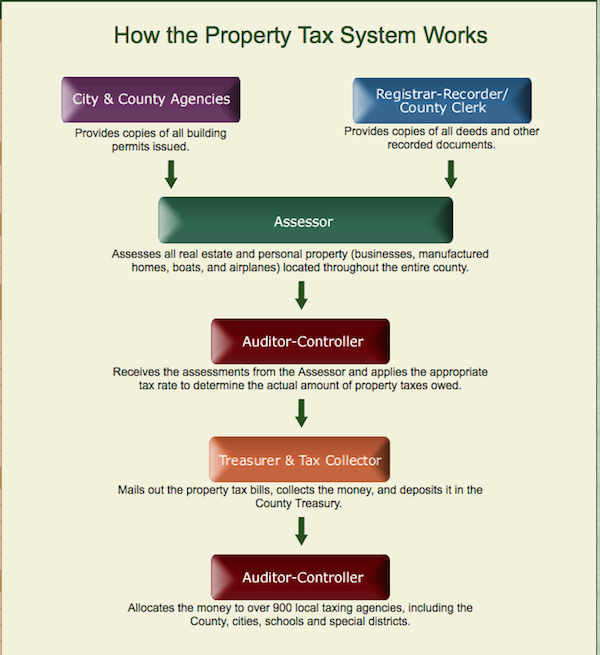 Los Angeles Property Taxes Property Tax Los Angeles Real Estate Marketing