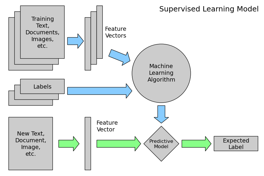 Flow Diagram For Learning Machine Learning Pinterest Machine
